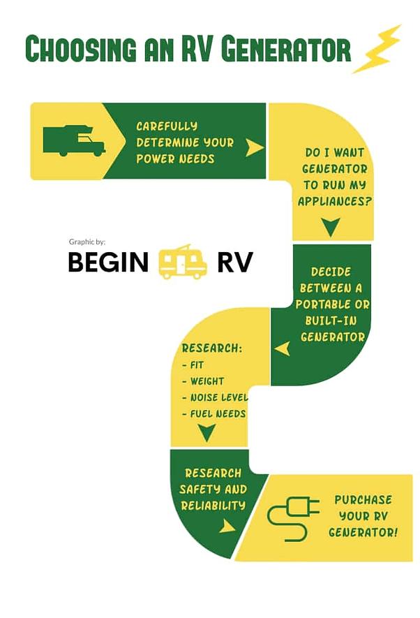 RV Generator Flow Chart
