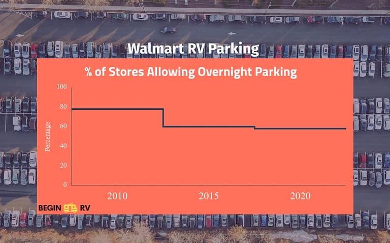 Walmart Parking Infographic